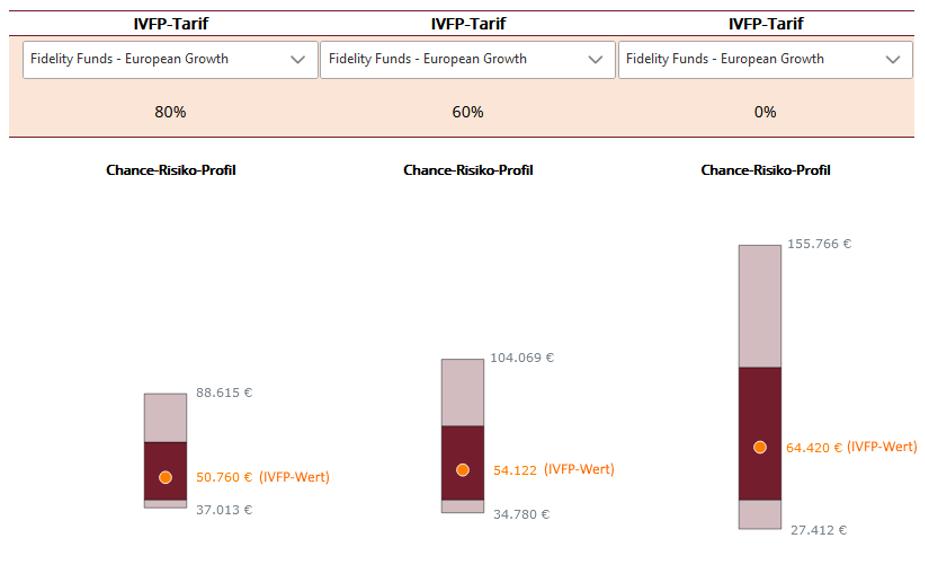 IVFP Tarife